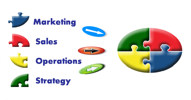 strategic planning marketing operations and productions Strategic management organization structure risk management planning and execution of operations involved in production of goods and services and trying to minimize the resources at the same time difference between production and operation management differencebetweencom may.